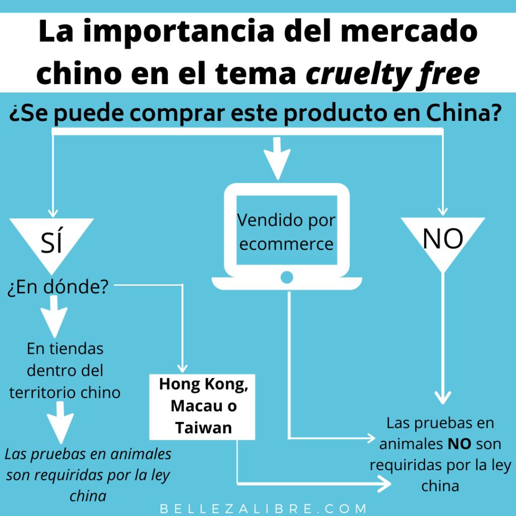 La importancia del mercado chino en el tema cruelty free