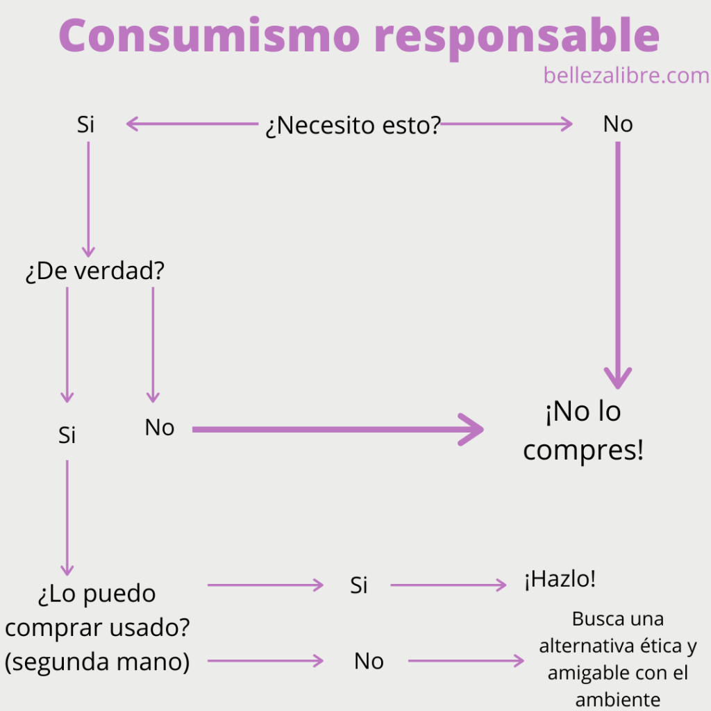 Consumismo responsable-Bellezalibre.com