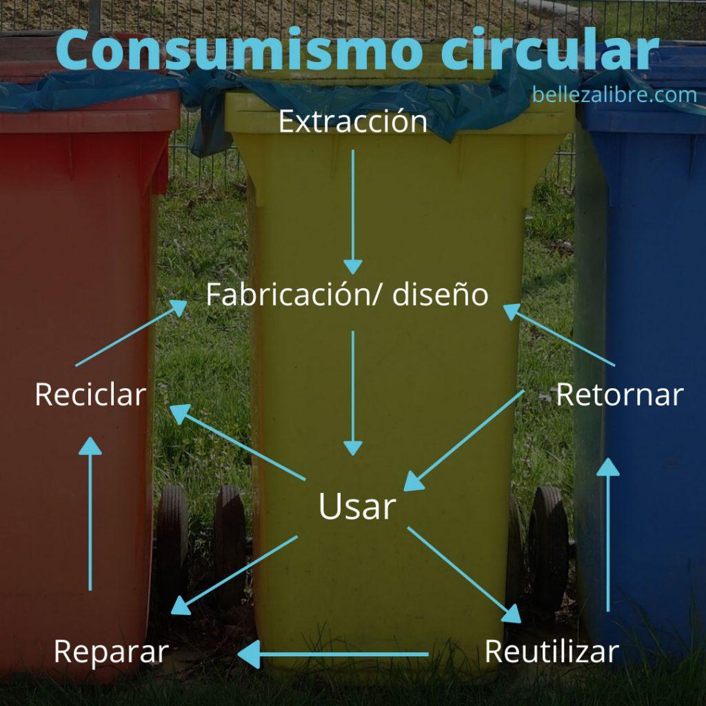 9notica-sobre-reciclaje-piensa-circular